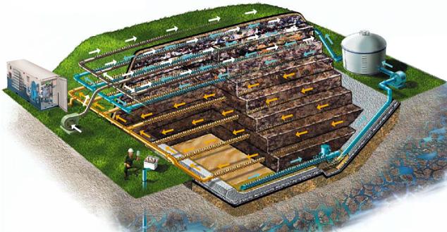 Landfill Methane to H2